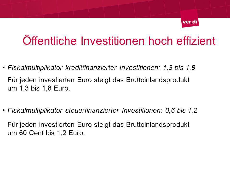 Öffentliche Investitionen hoch effizient Fiskalmultiplikator kreditfinanzierter Investitionen: 1,3 bis 1,8 Für jeden investierten Euro steigt das Bruttoinlandsprodukt um 1,3 bis 1,8 Euro.