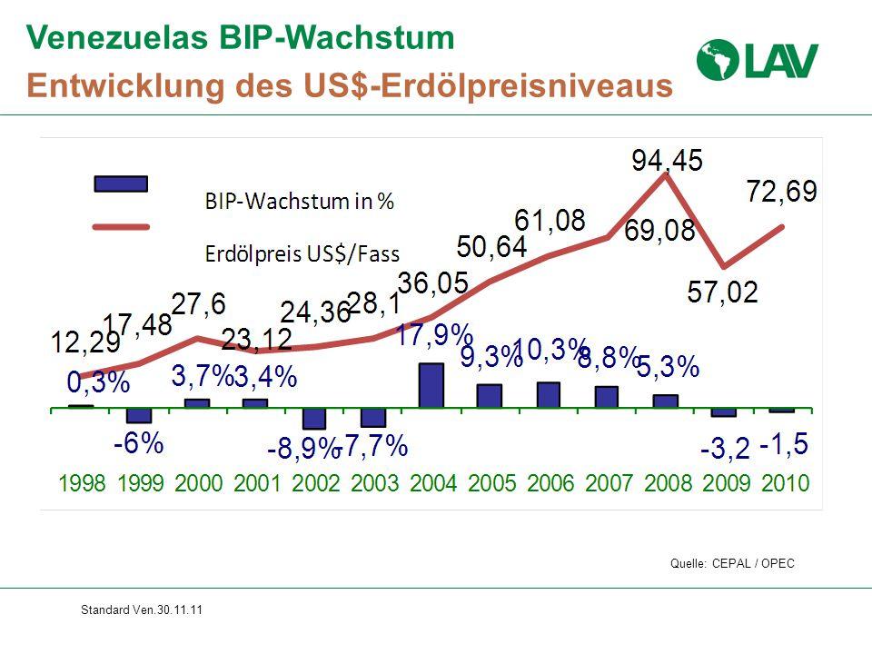 Standard Ven.30.11.11 Venezuelas BIP-Wachstum Entwicklung des US$-Erdölpreisniveaus Quelle: CEPAL / OPEC