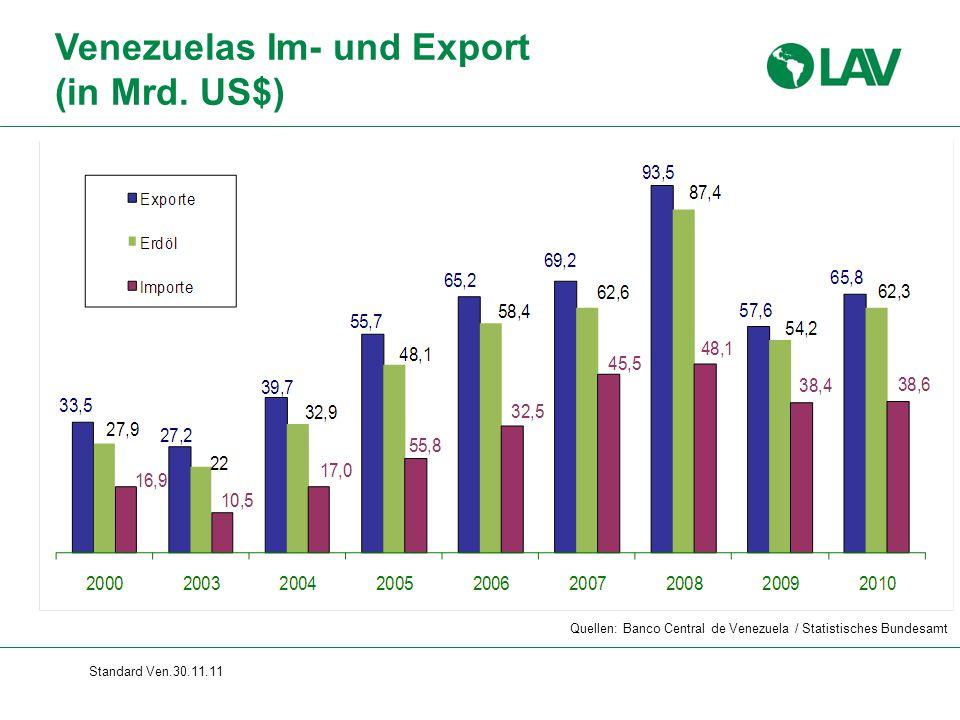 Standard Ven.30.11.11 Venezuelas Im- und Export (in Mrd. US$) Quellen: Banco Central de Venezuela / Statistisches Bundesamt