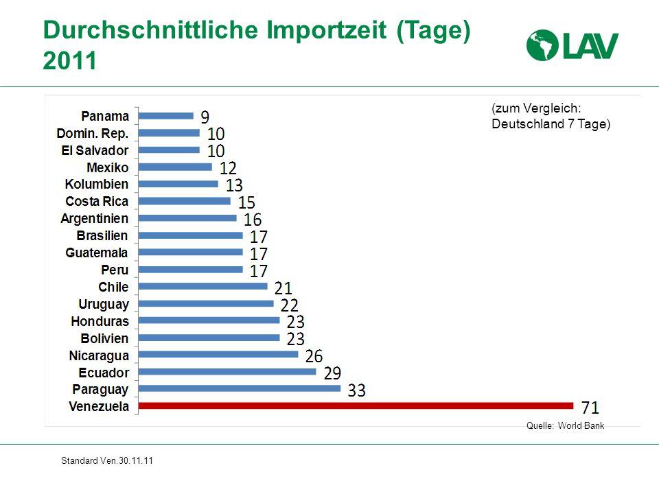 Standard Ven.30.11.11 Durchschnittliche Importzeit (Tage) 2011 Quelle: World Bank (zum Vergleich: Deutschland 7 Tage)