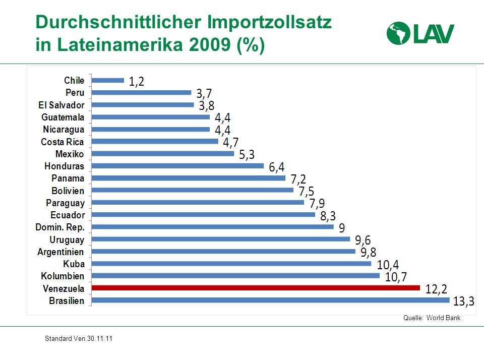 Standard Ven.30.11.11 Durchschnittlicher Importzollsatz in Lateinamerika 2009 (%) Quelle: World Bank