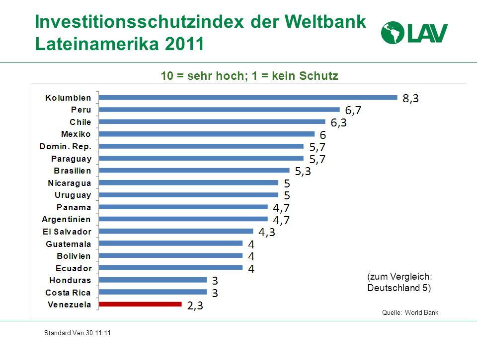 Standard Ven.30.11.11 Investitionsschutzindex der Weltbank Lateinamerika 2011 Quelle: World Bank 10 = sehr hoch; 1 = kein Schutz (zum Vergleich: Deutschland 5)