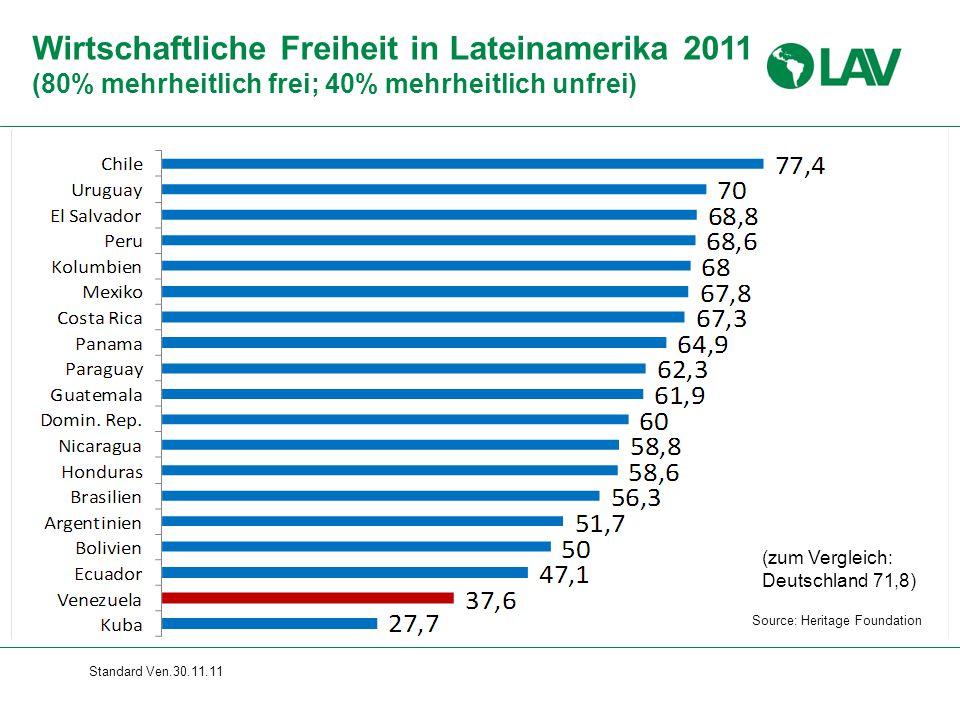 Standard Ven.30.11.11 Wirtschaftliche Freiheit in Lateinamerika 2011 (80% mehrheitlich frei; 40% mehrheitlich unfrei) Source: Heritage Foundation (zum Vergleich: Deutschland 71,8)