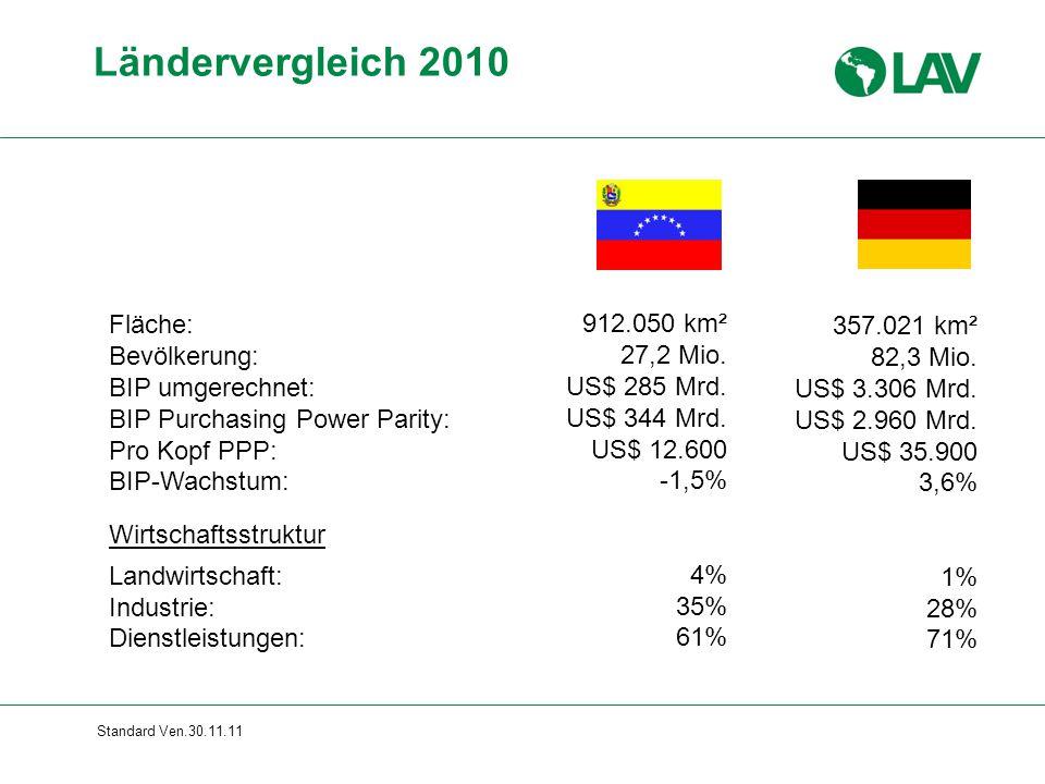 Standard Ven.30.11.11 Fläche: Bevölkerung: BIP umgerechnet: BIP Purchasing Power Parity: Pro Kopf PPP: BIP-Wachstum: Wirtschaftsstruktur Landwirtschaf