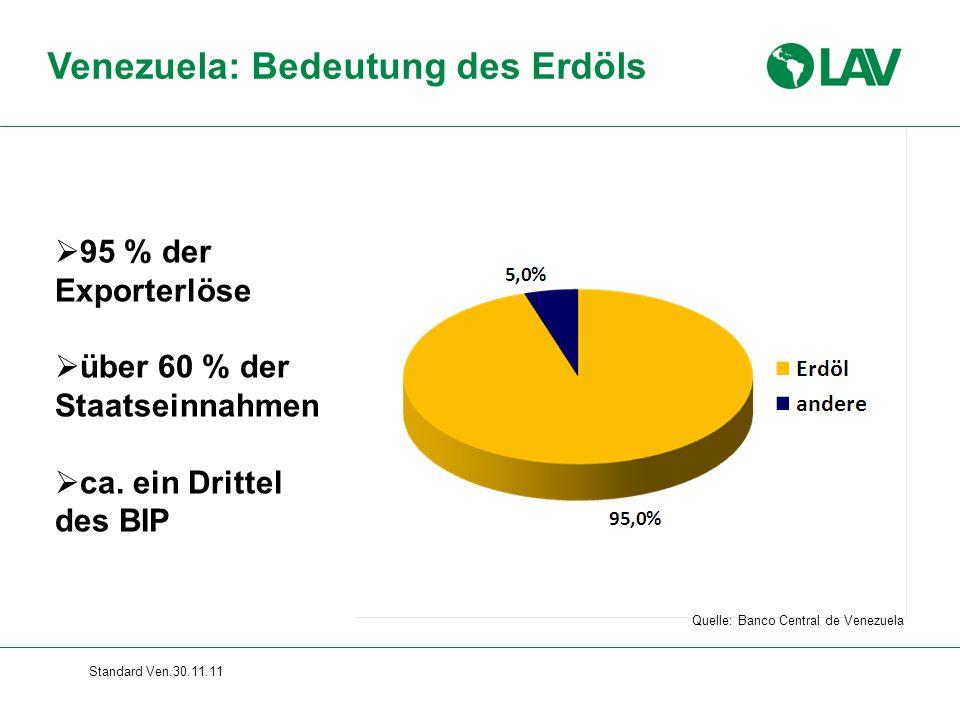 Standard Ven.30.11.11 Venezuela: Bedeutung des Erdöls  95 % der Exporterlöse  über 60 % der Staatseinnahmen  ca. ein Drittel des BIP Quelle: Banco
