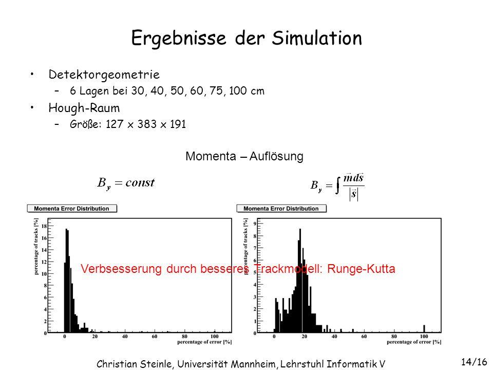 Ergebnisse der Simulation Detektorgeometrie –6 Lagen bei 30, 40, 50, 60, 75, 100 cm Hough-Raum –Größe: 127 x 383 x 191 14/16 Christian Steinle, Univer
