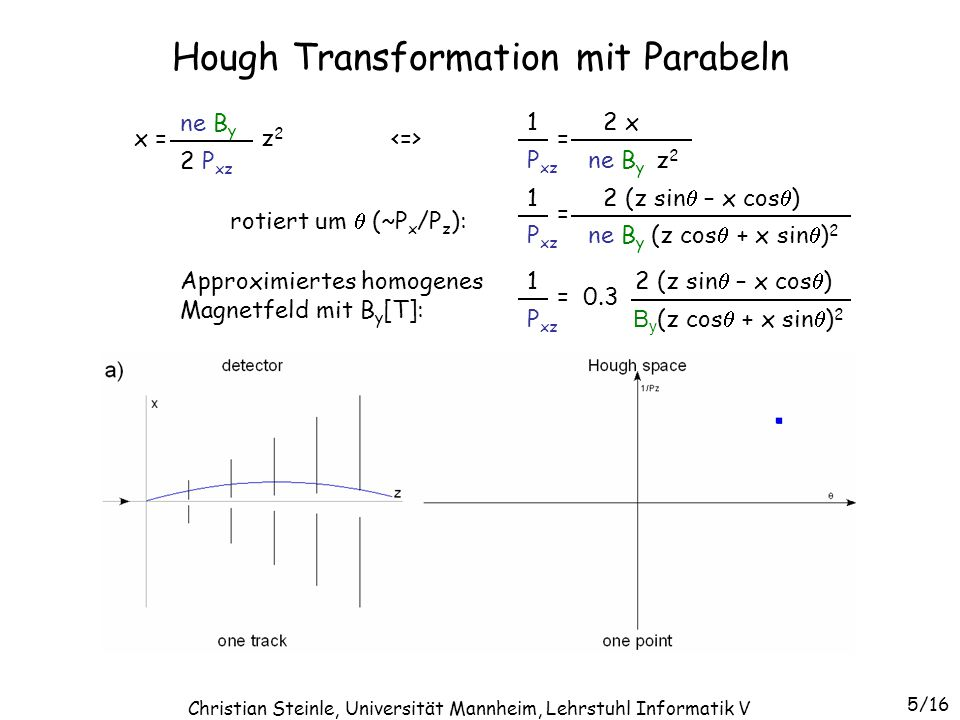 Hough Transformation mit Parabeln x = z 2 ne B y 2 P xz = ne B y z 2 2 x P xz 1 = ne B y (z cos  + x sin  ) 2 2 (z sin  – x cos  ) P xz 1 = B y (z