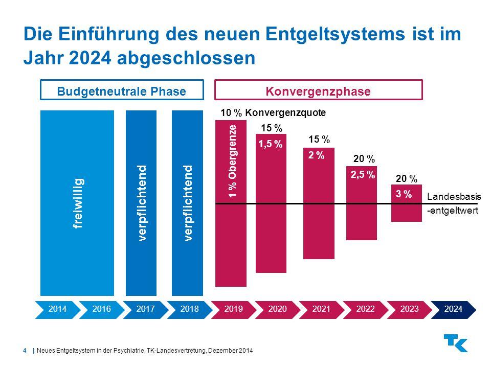 4| Die Einführung des neuen Entgeltsystems ist im Jahr 2024 abgeschlossen Neues Entgeltsystem in der Psychiatrie, TK-Landesvertretung, Dezember 2014 2