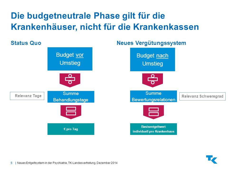5| Die budgetneutrale Phase gilt für die Krankenhäuser, nicht für die Krankenkassen Neues Entgeltsystem in der Psychiatrie, TK-Landesvertretung, Dezem