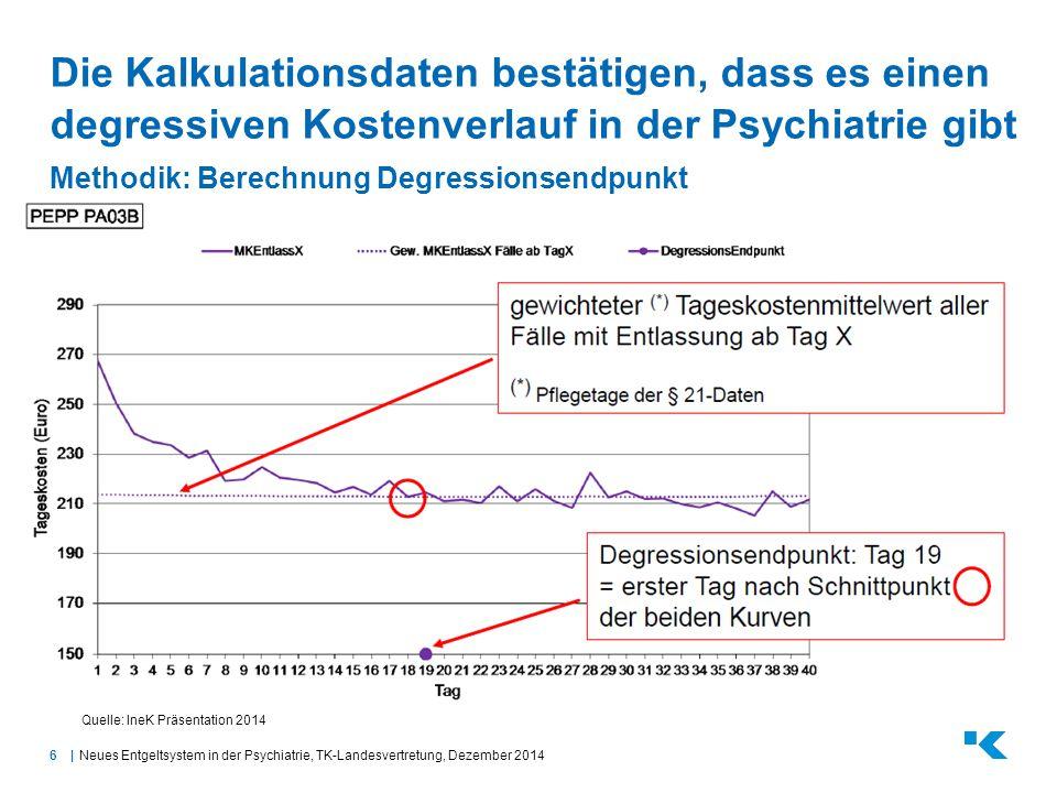6| Die Kalkulationsdaten bestätigen, dass es einen degressiven Kostenverlauf in der Psychiatrie gibt Methodik: Berechnung Degressionsendpunkt Neues En