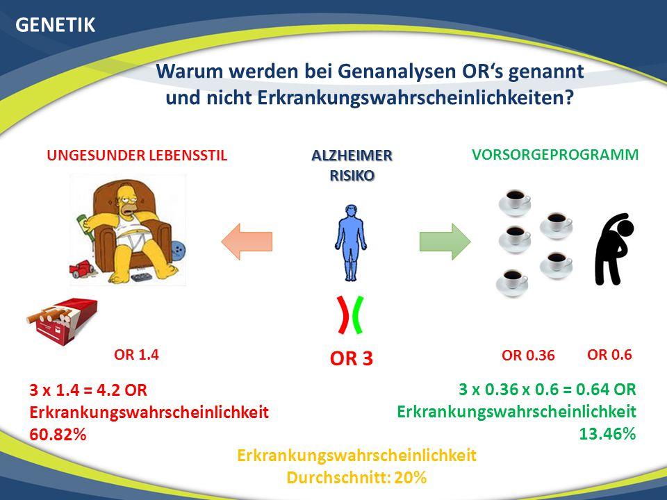 GENETIK Warum werden bei Genanalysen OR's genannt und nicht Erkrankungswahrscheinlichkeiten? OR 3 ALZHEIMER RISIKO VORSORGEPROGRAMM UNGESUNDER LEBENSS