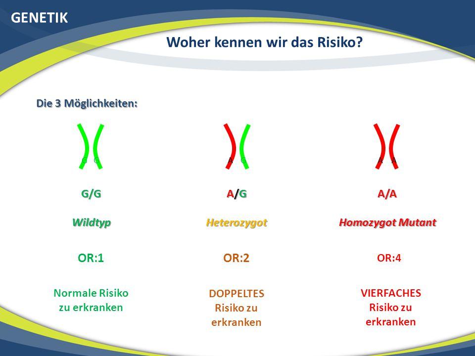 GENETIK Woher kennen wir das Risiko? GGGAAA G/G A/GA/GA/GA/GA/A WildtypHeterozygot Homozygot Mutant Die 3 Möglichkeiten: OR:1OR:2 OR:4 Normale Risiko