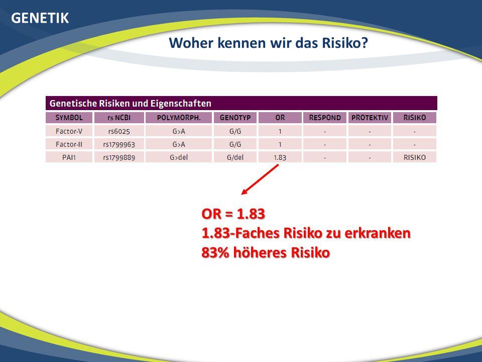 GENETIK Woher kennen wir das Risiko? OR = 1.83 1.83-Faches Risiko zu erkranken 83% höheres Risiko