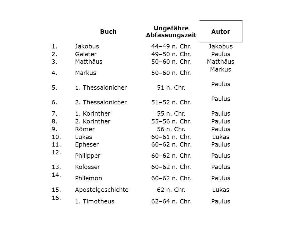 Buch Ungefähre Abfassungszeit Autor 1.Jakobus44–49 n. Chr.Jakobus 2.Galater49–50 n. Chr.Paulus 3.Matthäus50–60 n. Chr.Matthäus 4.Markus50–60 n. Chr. M