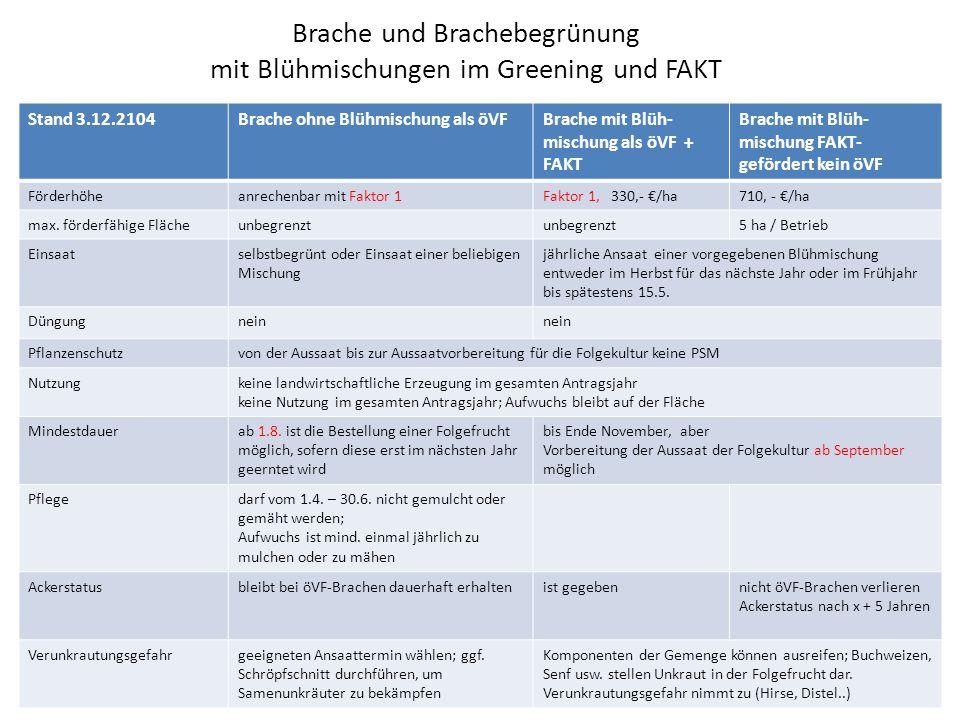 Brache und Brachebegrünung mit Blühmischungen im Greening und FAKT Stand 3.12.2104Brache ohne Blühmischung als öVFBrache mit Blüh- mischung als öVF + FAKT Brache mit Blüh- mischung FAKT- gefördert kein öVF Förderhöheanrechenbar mit Faktor 1Faktor 1, 330,- €/ha710, - €/ha max.