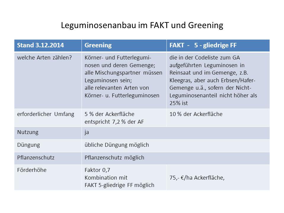 Leguminosenanbau im FAKT und Greening Stand 3.12.2014GreeningFAKT - 5 - gliedrige FF welche Arten zählen?Körner- und Futterlegumi- nosen und deren Gemenge; alle Mischungspartner müssen Leguminosen sein; alle relevanten Arten von Körner- u.