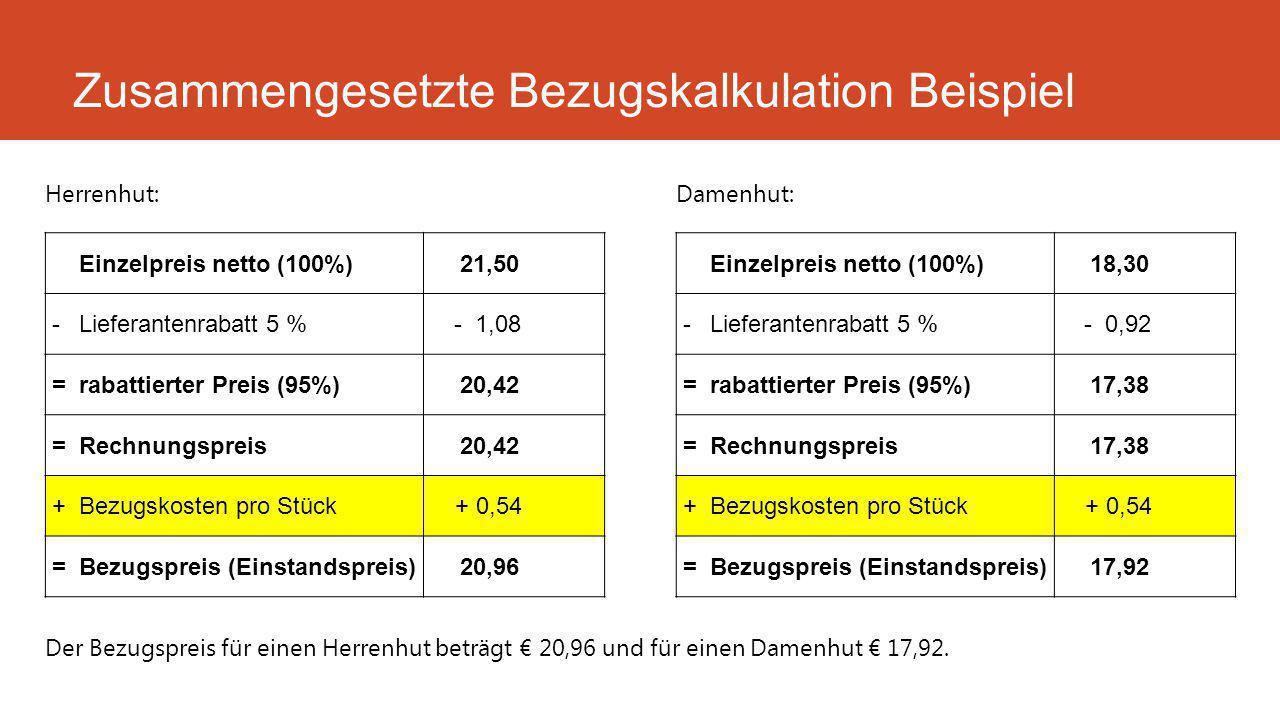 Zusammengesetzte Bezugskalkulation Beispiel Einzelpreis netto (100%)21,50 -Lieferantenrabatt 5 %- 1,08 =rabattierter Preis (95%)20,42 =Rechnungspreis20,42 +Bezugskosten pro Stück+ 0,54 =Bezugspreis (Einstandspreis)20,96 Herrenhut: Einzelpreis netto (100%)18,30 -Lieferantenrabatt 5 %- 0,92 =rabattierter Preis (95%)17,38 =Rechnungspreis17,38 +Bezugskosten pro Stück+ 0,54 =Bezugspreis (Einstandspreis)17,92 Damenhut: Der Bezugspreis für einen Herrenhut beträgt € 20,96 und für einen Damenhut € 17,92.