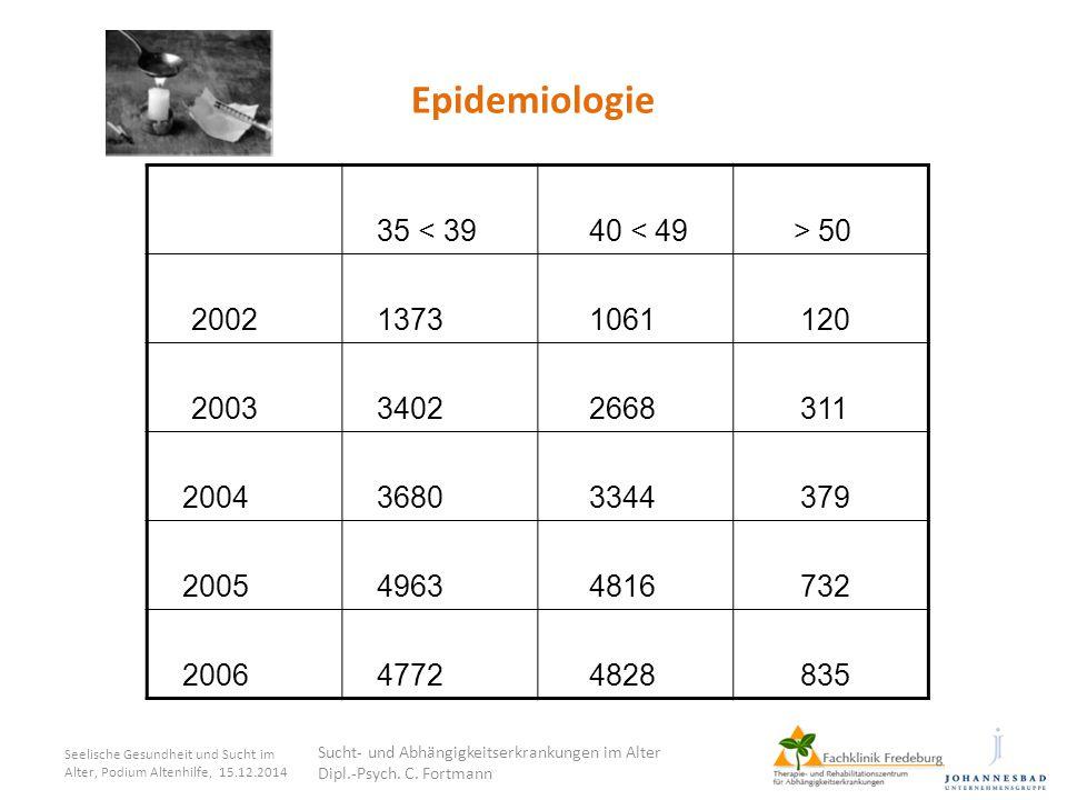 Epidemiologie 35 < 39 40 < 49 > 50 2002 1373 1061 120 2003 3402 2668 311 2004 3680 3344 379 2005 4963 4816 732 2006 4772 4828 835 Seelische Gesundheit