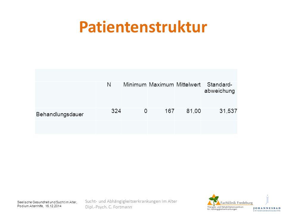 Seelische Gesundheit und Sucht im Alter, Podium Altenhilfe, 15.12.2014 Patientenstruktur NMinimumMaximumMittelwertStandard- abweichung Behandlungsdaue