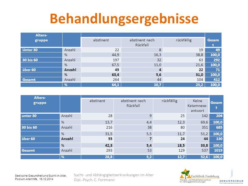 Behandlungsergebnisse Seelische Gesundheit und Sucht im Alter, Podium Altenhilfe, 15.12.2014 Alters- gruppe Gesam t abstinentabstinent nach Rückfall r