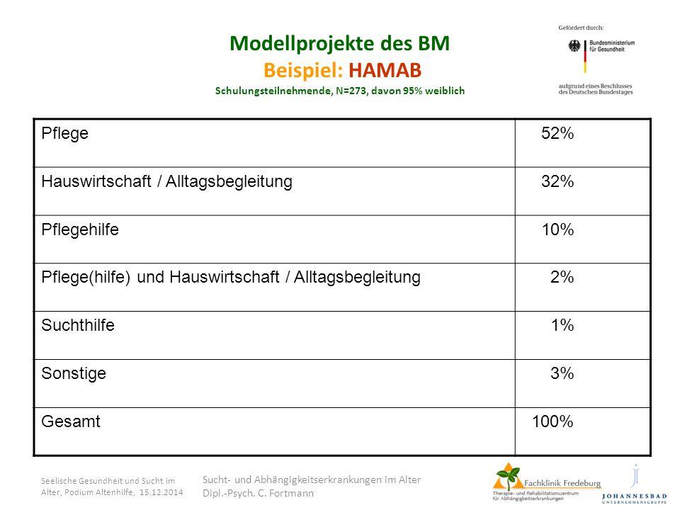 Seelische Gesundheit und Sucht im Alter, Podium Altenhilfe, 15.12.2014 Modellprojekte des BM Beispiel: HAMAB Schulungsteilnehmende, N=273, davon 95% w