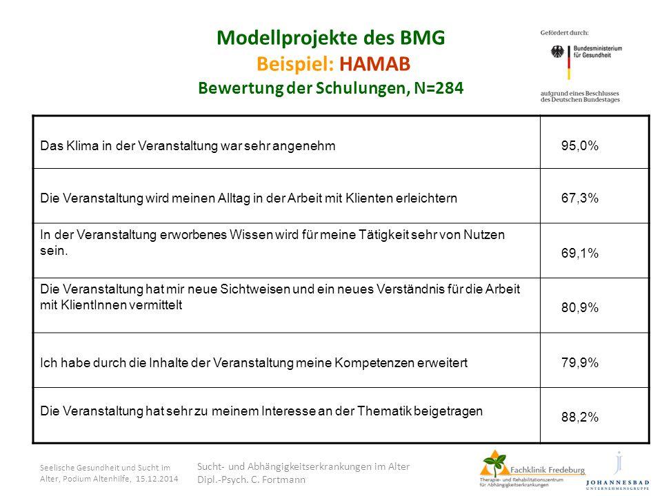 Seelische Gesundheit und Sucht im Alter, Podium Altenhilfe, 15.12.2014 Modellprojekte des BMG Beispiel: HAMAB Bewertung der Schulungen, N=284 Das Klim