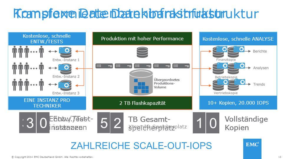 18© Copyright 2014 EMC Deutschland GmbH. Alle Rechte vorbehalten. Komplexe Datenbankinfrastruktur 10 TB Speicher für 2 TB, 50.000 IOPS 3 Kopien für 30