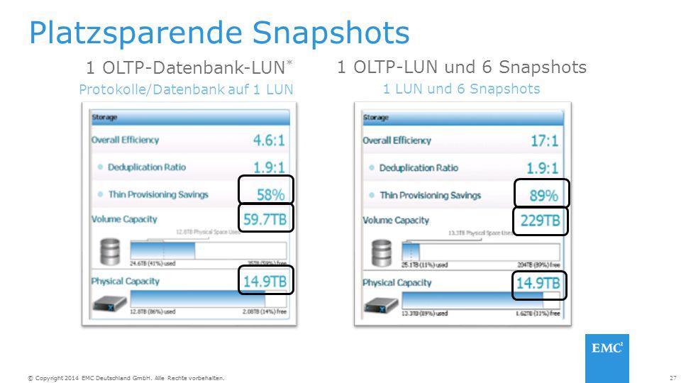 27© Copyright 2014 EMC Deutschland GmbH. Alle Rechte vorbehalten. Platzsparende Snapshots 1 OLTP-Datenbank-LUN * Protokolle/Datenbank auf 1 LUN 1 OLTP
