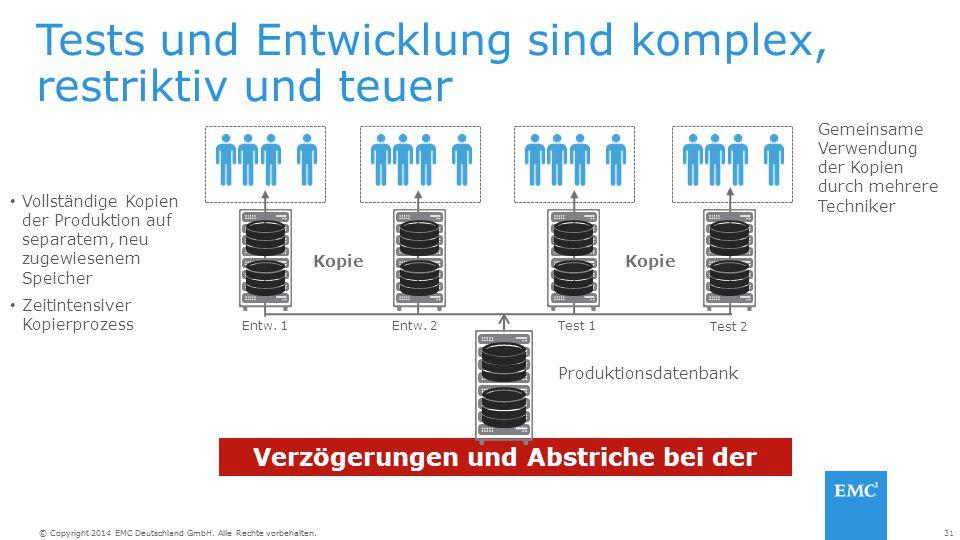 31© Copyright 2014 EMC Deutschland GmbH. Alle Rechte vorbehalten. Tests und Entwicklung sind komplex, restriktiv und teuer Produktionsdatenbank Entw.