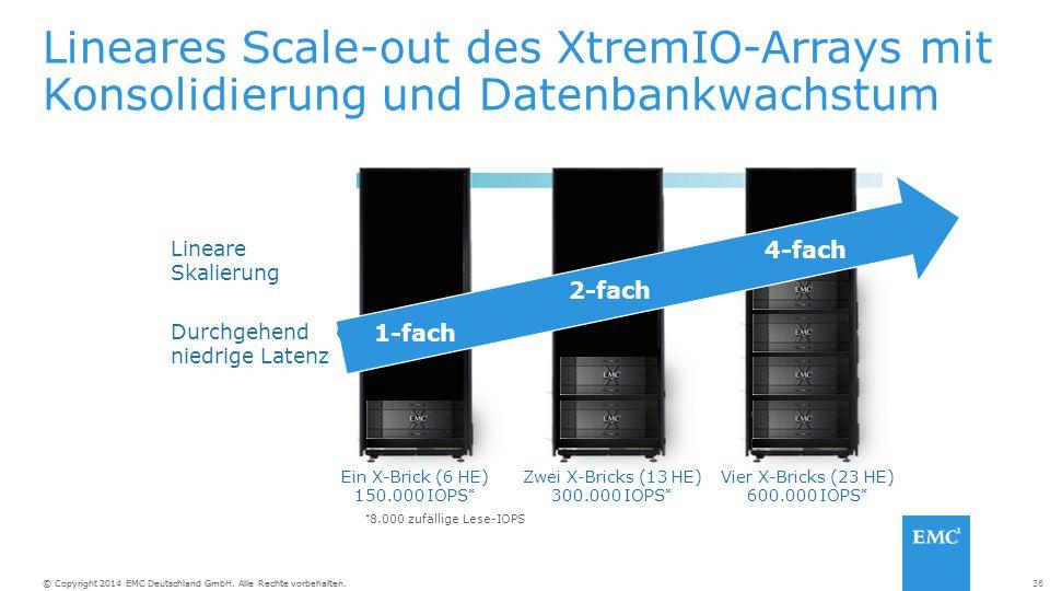 36© Copyright 2014 EMC Deutschland GmbH. Alle Rechte vorbehalten. Lineares Scale-out des XtremIO-Arrays mit Konsolidierung und Datenbankwachstum Ein X
