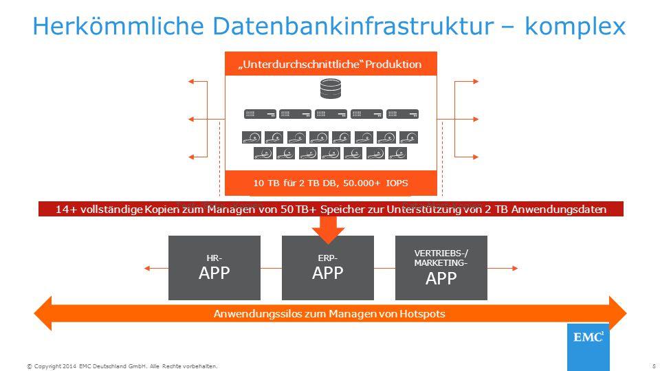 """8© Copyright 2014 EMC Deutschland GmbH. Alle Rechte vorbehalten. ERP- APP HR- APP VERTRIEBS-/ MARKETING- APP """"Übermäßige Zuweisung"""" 10+ DB-Kopien, 20."""
