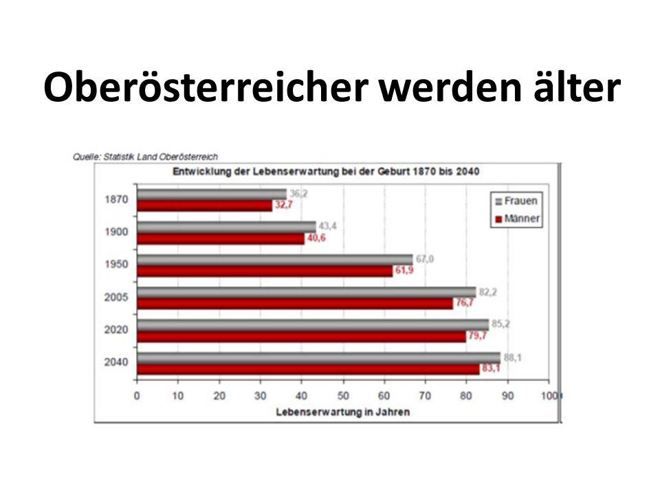 Relevante Eckdaten 23,5 % der österreichischen Bevölkerung sind 60 Jahre oder älter.