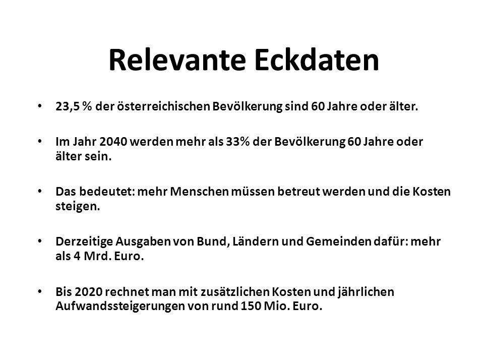Relevante Eckdaten 23,5 % der österreichischen Bevölkerung sind 60 Jahre oder älter. Im Jahr 2040 werden mehr als 33% der Bevölkerung 60 Jahre oder äl