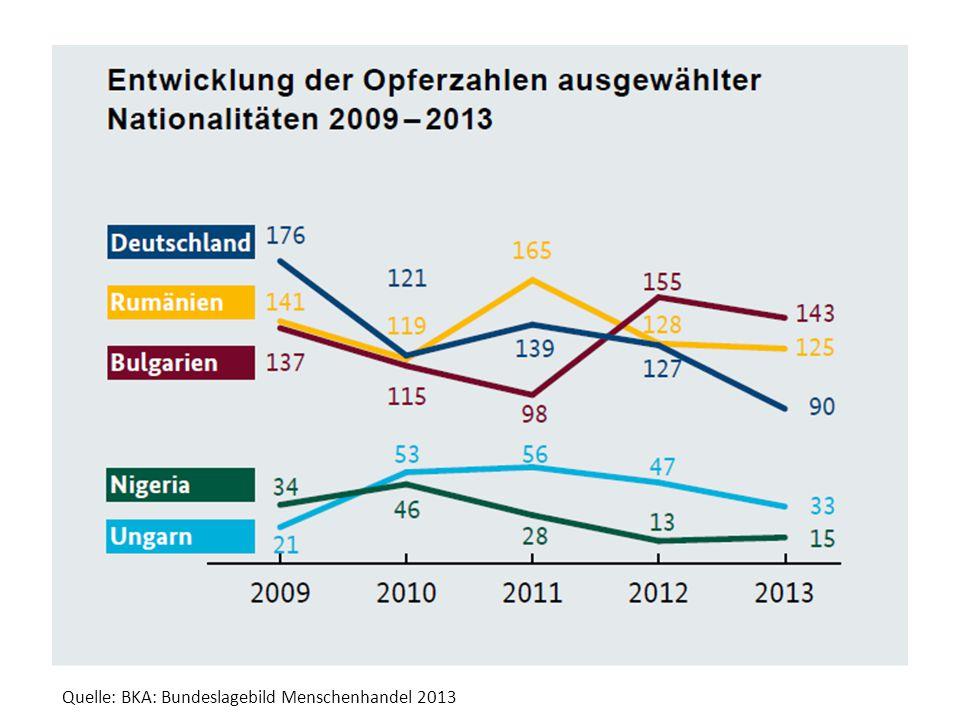 Quelle: BKA: Bundeslagebild Menschenhandel 2013