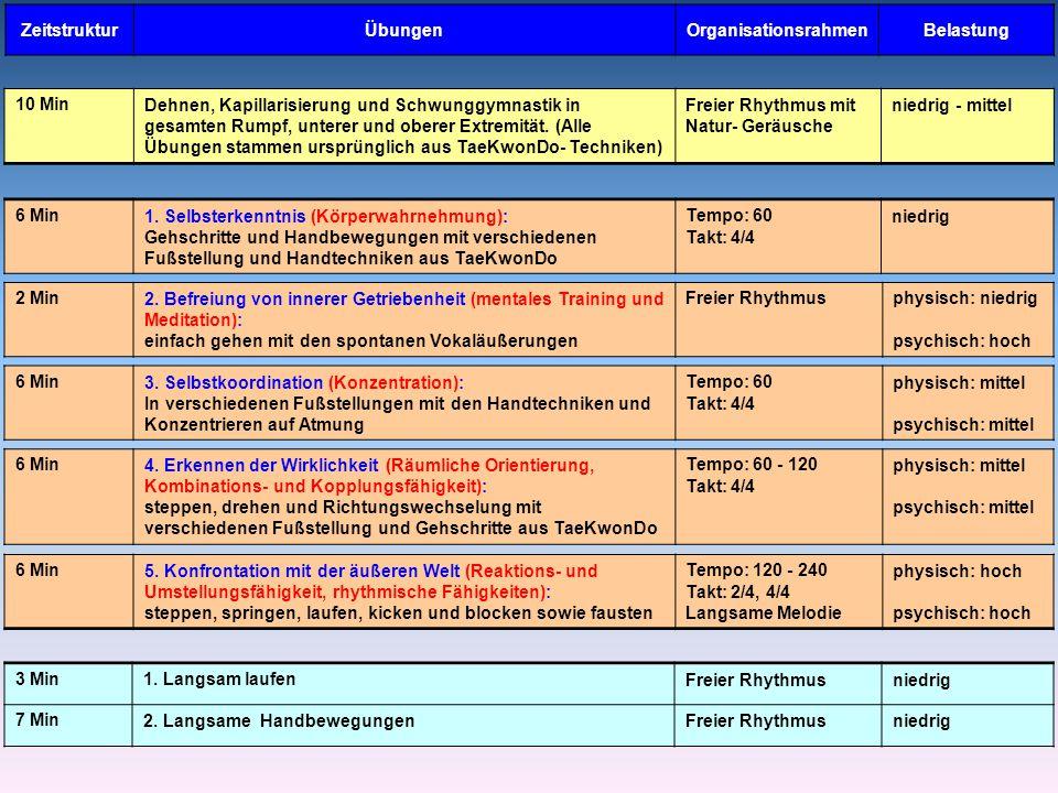 ZeitstrukturÜbungenOrganisationsrahmenBelastung 3 Min1.