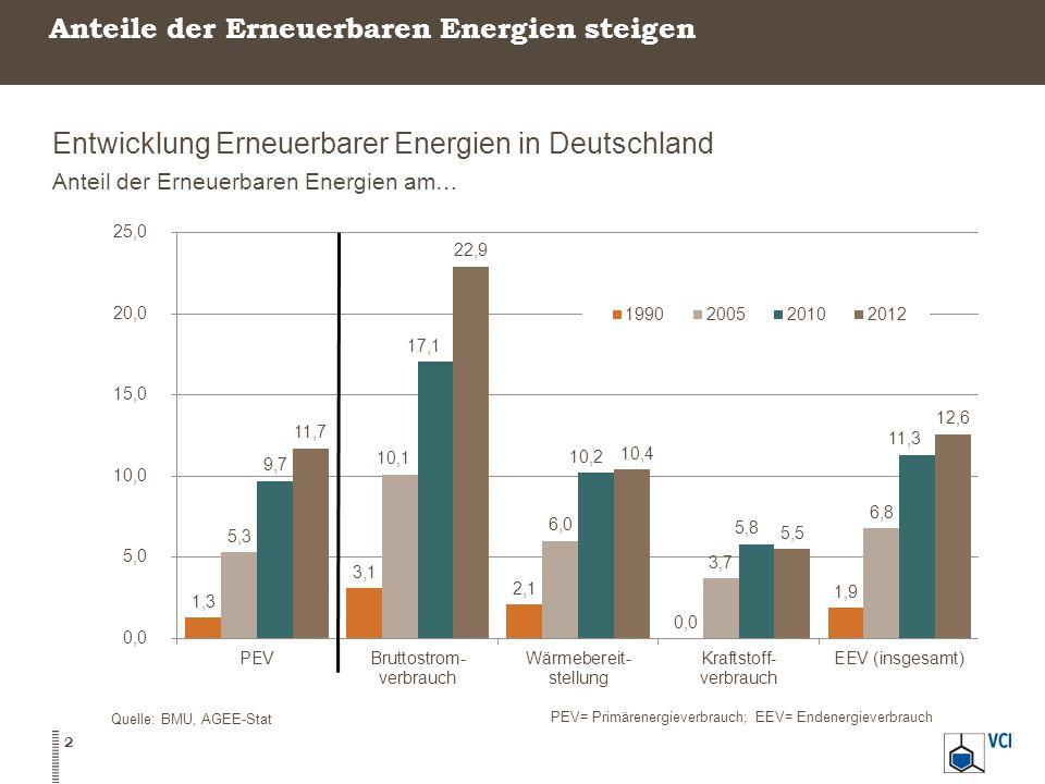 Anteile der Erneuerbaren Energien steigen Entwicklung Erneuerbarer Energien in Deutschland Anteil der Erneuerbaren Energien am… Quelle: BMU, AGEE-Stat PEV= Primärenergieverbrauch; EEV= Endenergieverbrauch 2
