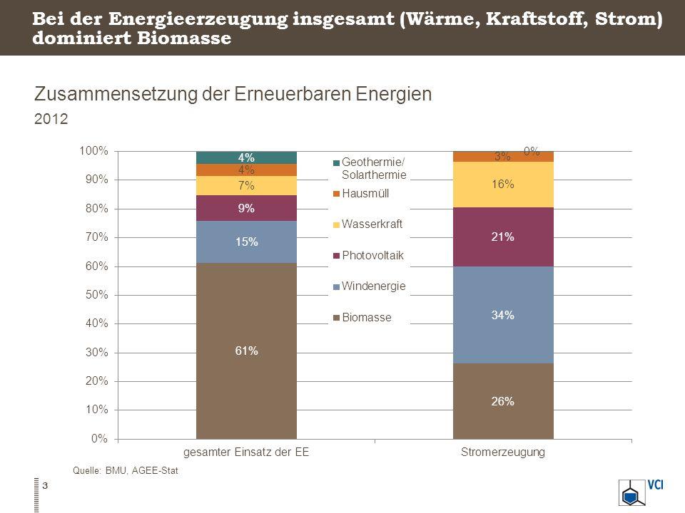 Bei der Energieerzeugung insgesamt (Wärme, Kraftstoff, Strom) dominiert Biomasse Zusammensetzung der Erneuerbaren Energien 2012 Quelle: BMU, AGEE-Stat