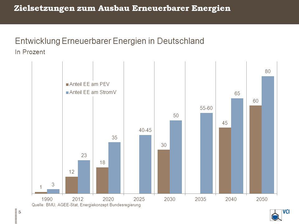 Zielsetzungen zum Ausbau Erneuerbarer Energien Entwicklung Erneuerbarer Energien in Deutschland In Prozent Quelle: BMU, AGEE-Stat, Energiekonzept Bund