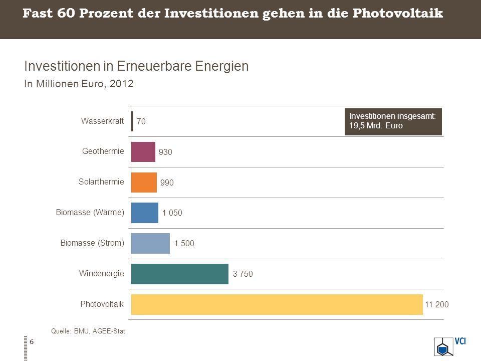 Fast 60 Prozent der Investitionen gehen in die Photovoltaik Investitionen in Erneuerbare Energien In Millionen Euro, 2012 Quelle: BMU, AGEE-Stat 6