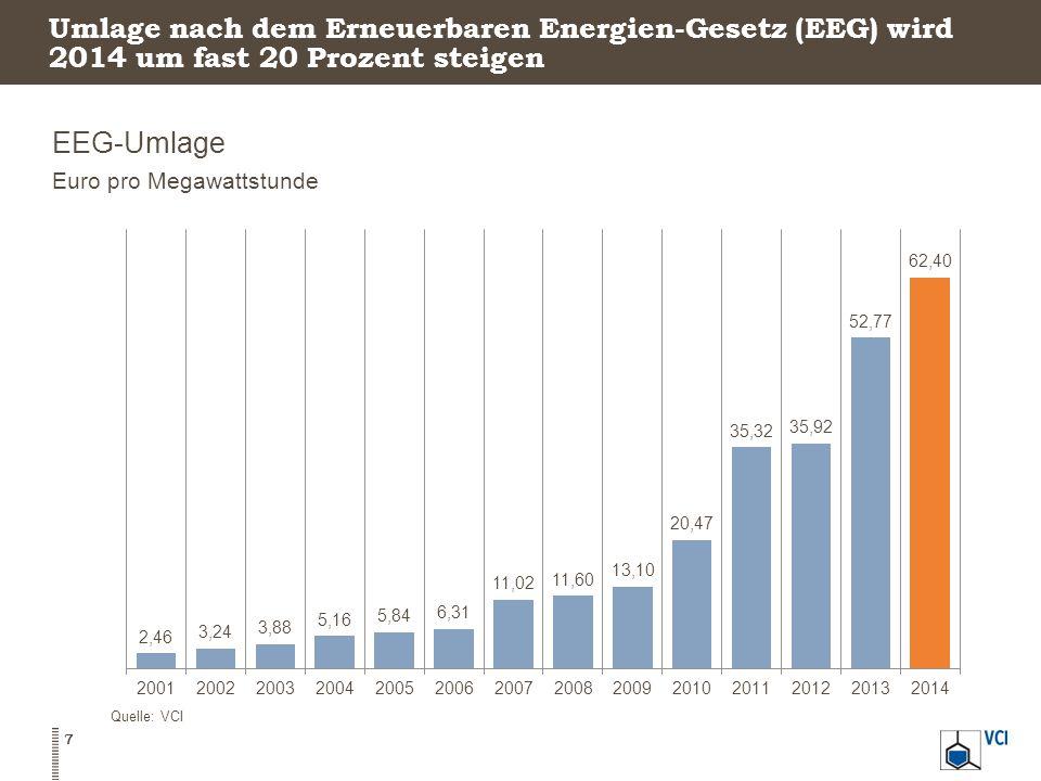 Umlage nach dem Erneuerbaren Energien-Gesetz (EEG) wird 2014 um fast 20 Prozent steigen EEG-Umlage Euro pro Megawattstunde Quelle: VCI 7