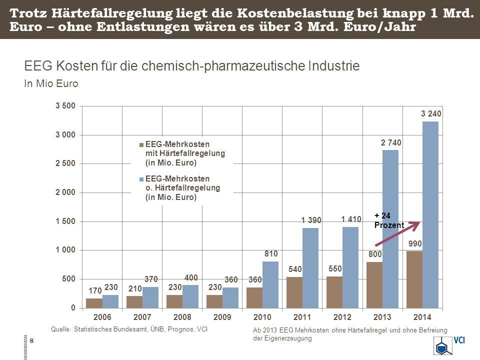 Trotz Härtefallregelung liegt die Kostenbelastung bei knapp 1 Mrd. Euro – ohne Entlastungen wären es über 3 Mrd. Euro/Jahr EEG Kosten für die chemisch