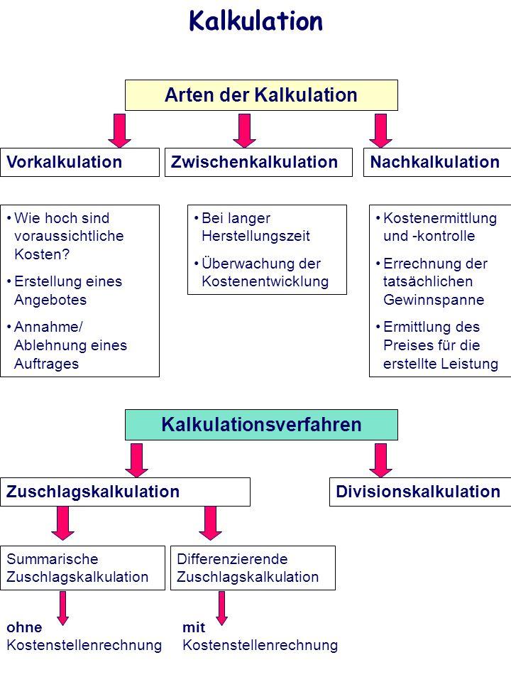 Kalkulation Arten der Kalkulation VorkalkulationNachkalkulation Wie hoch sind voraussichtliche Kosten? Erstellung eines Angebotes Annahme/ Ablehnung e