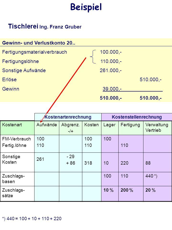 Gewinn- und Verlustkonto 20.. Fertigungsmaterialverbrauch100.000,- Fertigungslöhne110.000,- Sonstige Aufwände 261.000,- Erlöse510.000,- Gewinn 39.000,