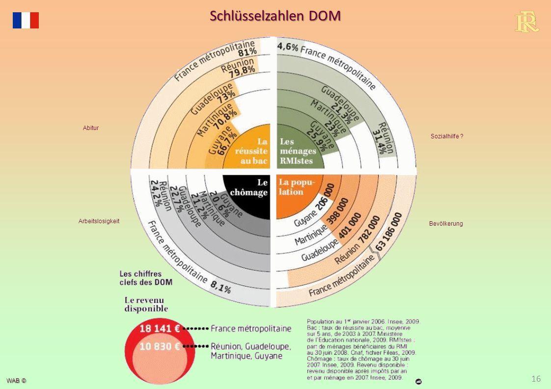 WAB © 16 Schlüsselzahlen DOM Arbeitslosigkeit Bevölkerung Sozialhilfe ? Abitur