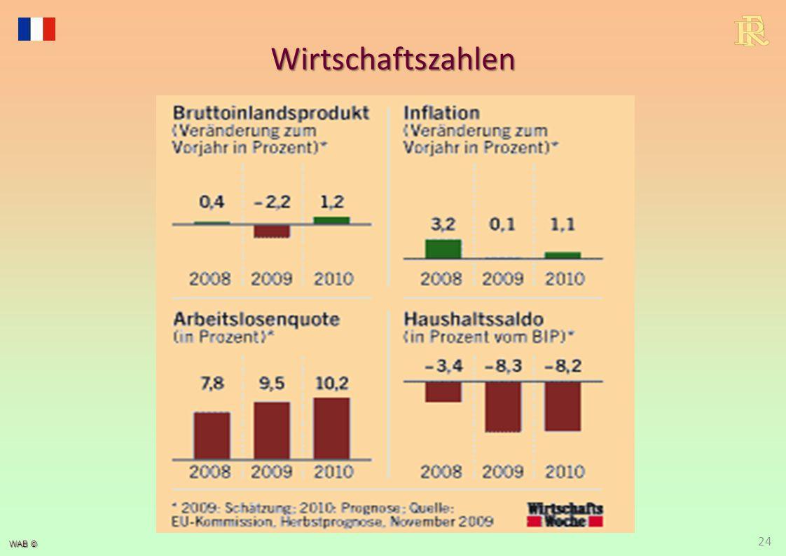 WAB © 24 Wirtschaftszahlen
