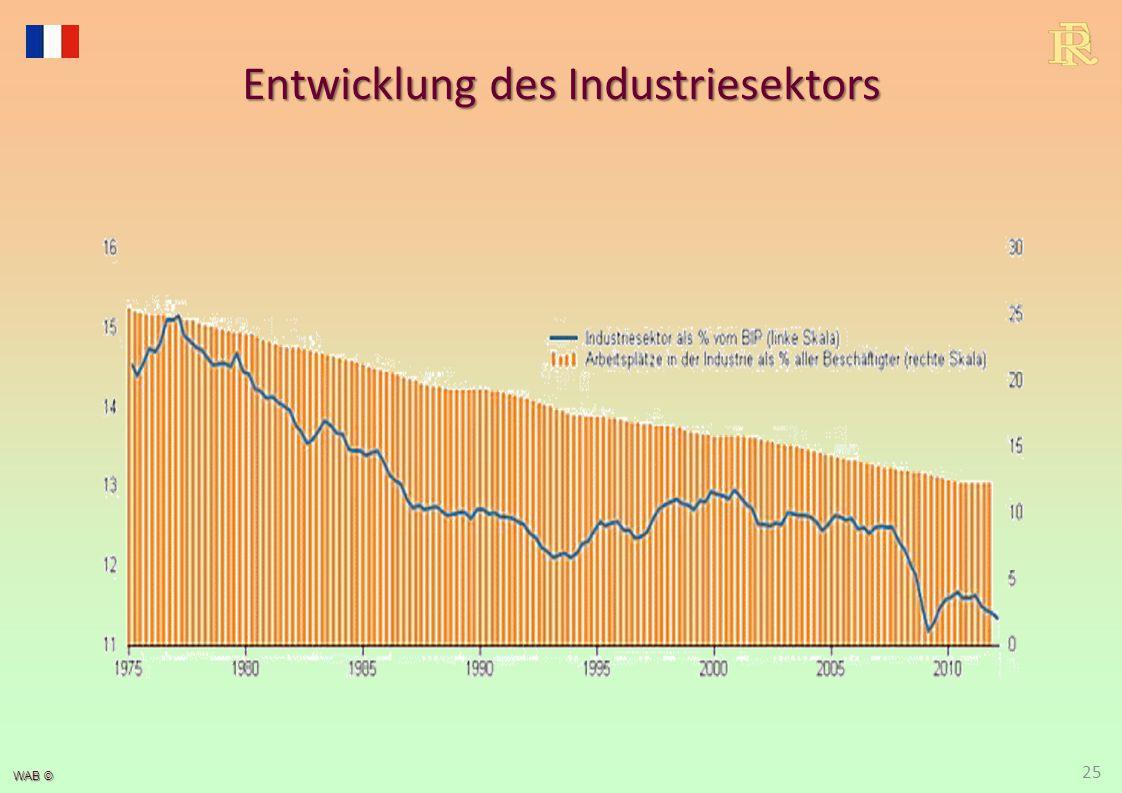 WAB © 25 Entwicklung des Industriesektors