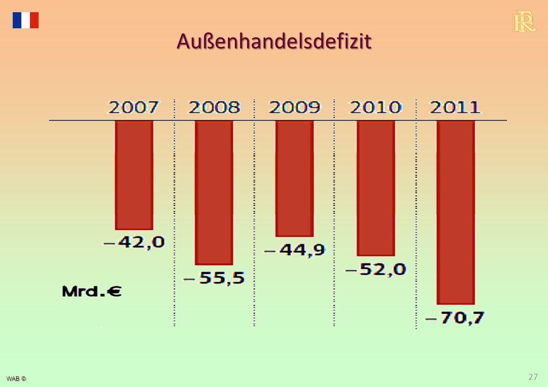 WAB © 27 Außenhandelsdefizit