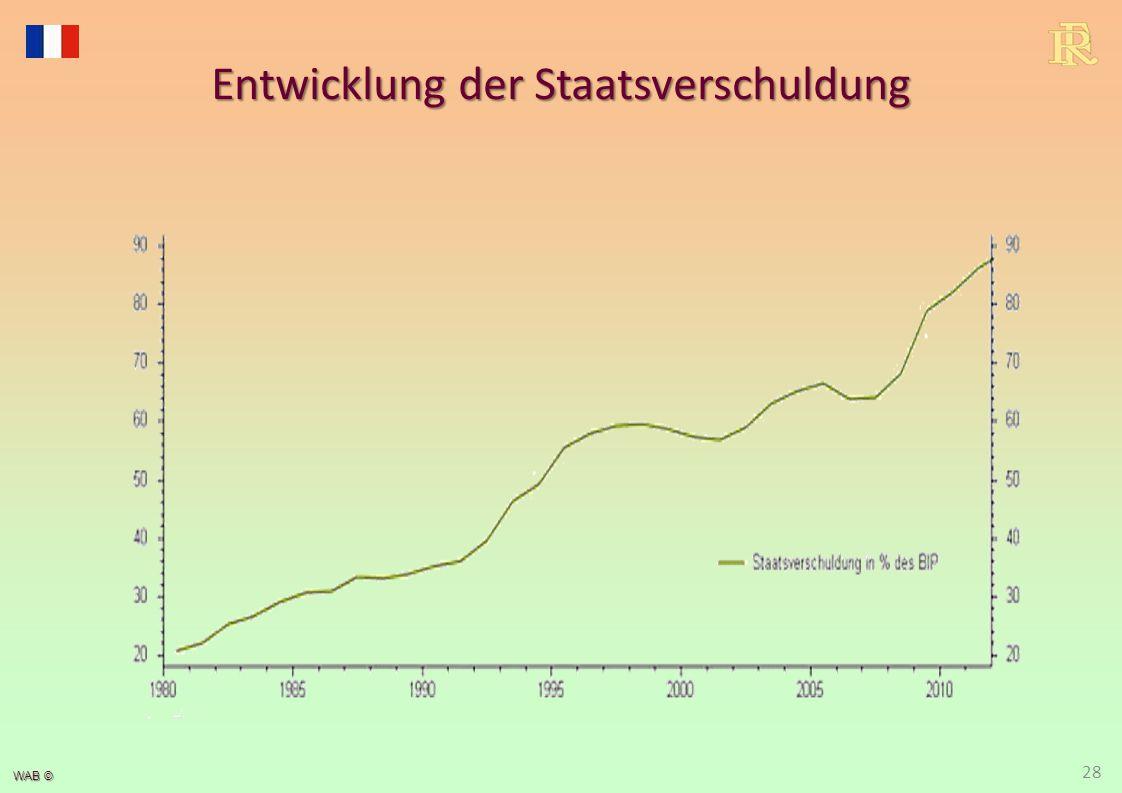 WAB © 28 Entwicklung der Staatsverschuldung