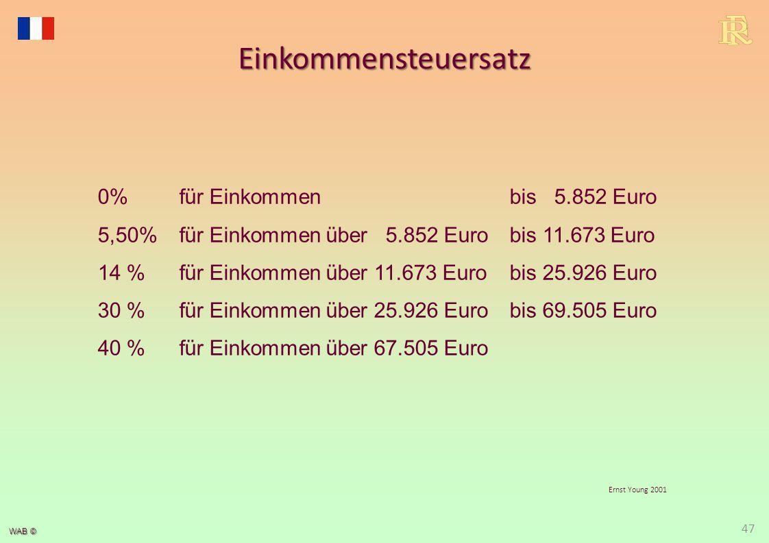 WAB © Ernst Young 2001 Einkommensteuersatz 47 0%für Einkommen bis 5.852 Euro 5,50%für Einkommen über 5.852 Euro bis 11.673 Euro 14 %für Einkommen über