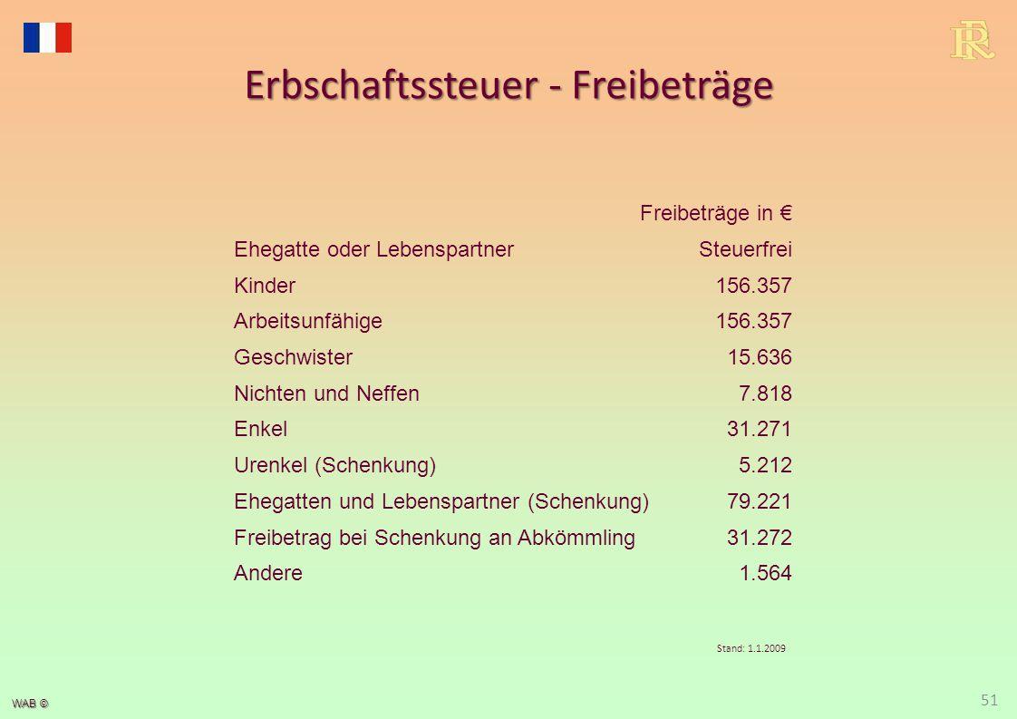 WAB © Erbschaftssteuer - Freibeträge 51 Freibeträge in € Ehegatte oder LebenspartnerSteuerfrei Kinder156.357 Arbeitsunfähige156.357 Geschwister15.636